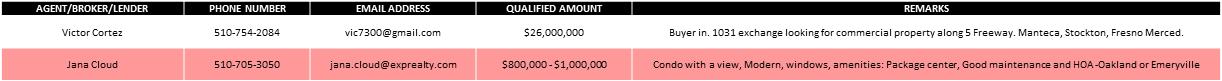 buyer-needs-arpb-realtist-careb-nareb